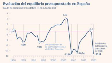 España - Déficit público 1980-2020