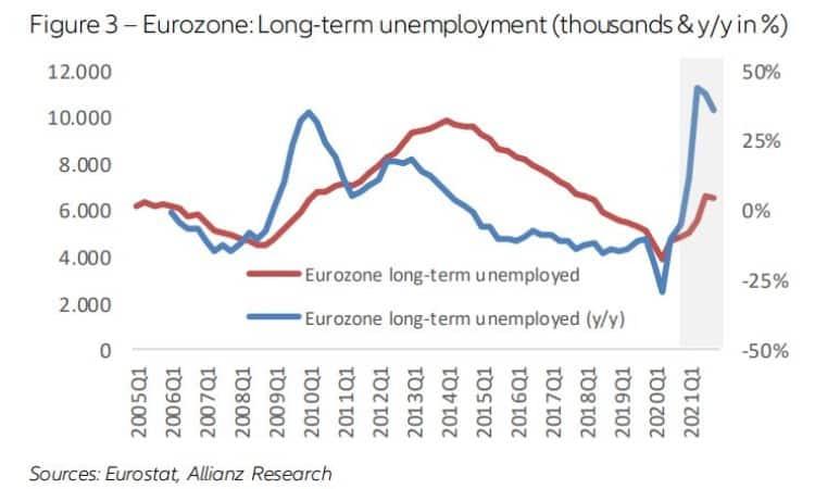 Allianz - Desempleo larga duración