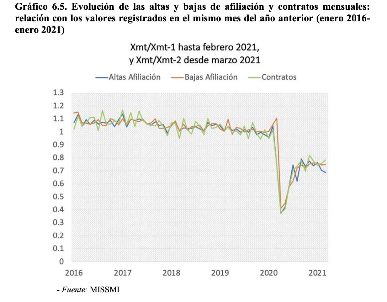 España - Desempleo real - 2020-21 - 2