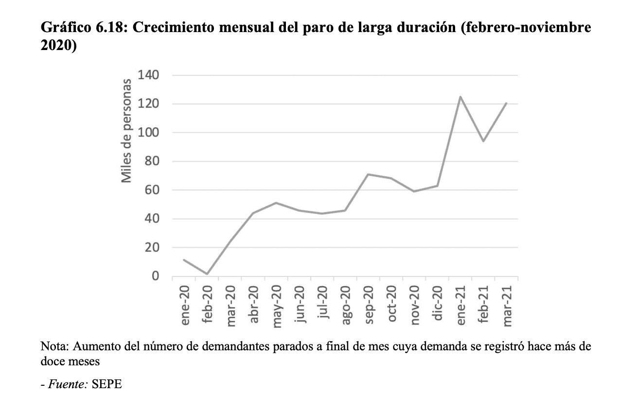 España - Desempleo real - 2020-21 - 5