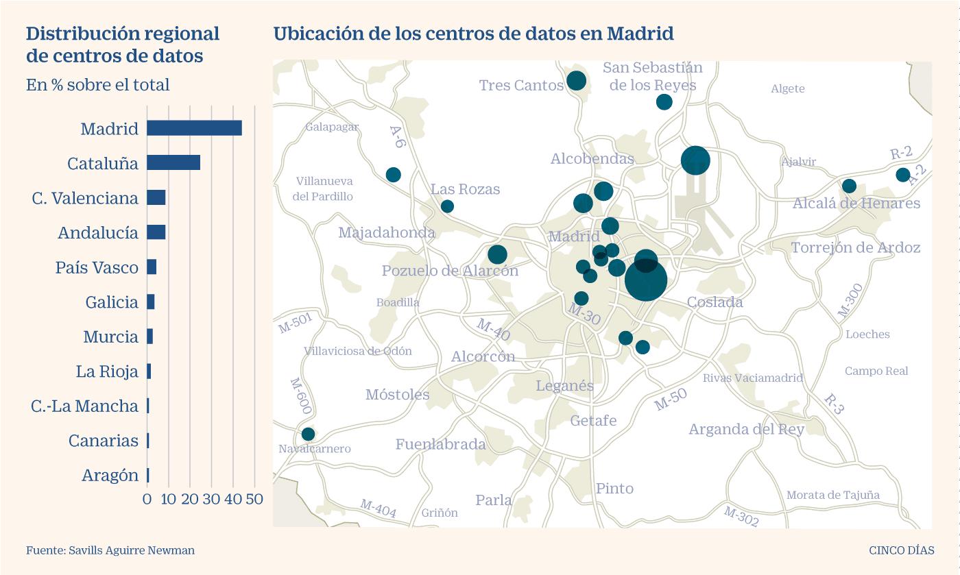 España - Distribución de centros de datos 2020