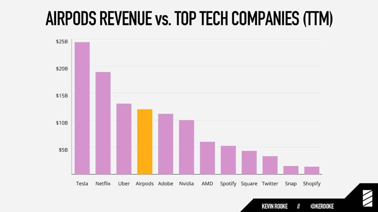 Airpods revenue