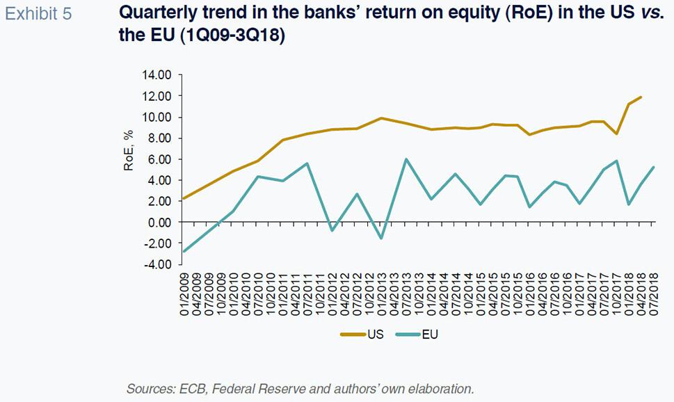 Banca - Europa EEUU - Beneficios