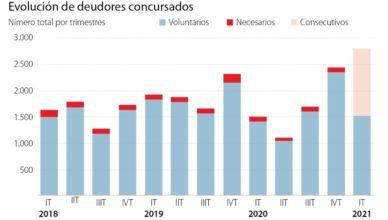 España - Deudores consursados 2018-21