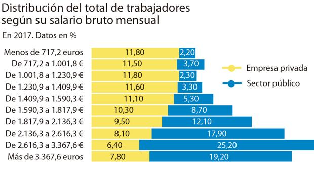 España - Distribución salario privado y público