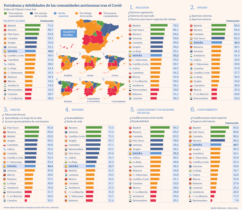 España - Mapa del talento - 2019 - Cotec
