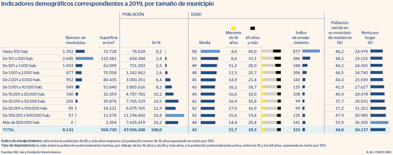 España - Distribución demográfica por municipios