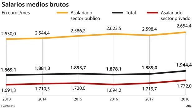 España - Salarios medios brutos