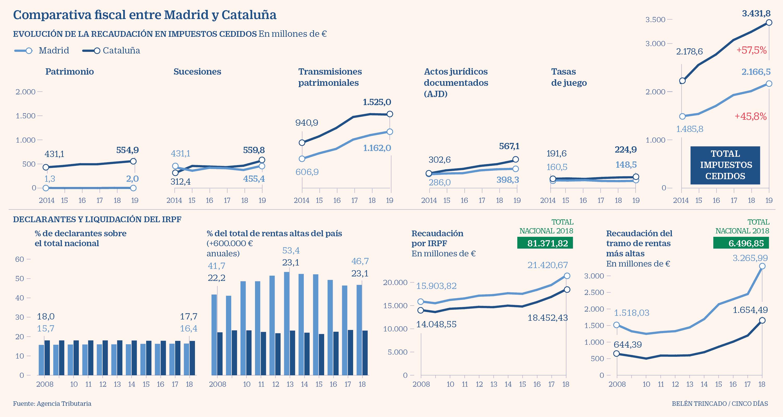 Madrid - Cataluña - Fiscalidad