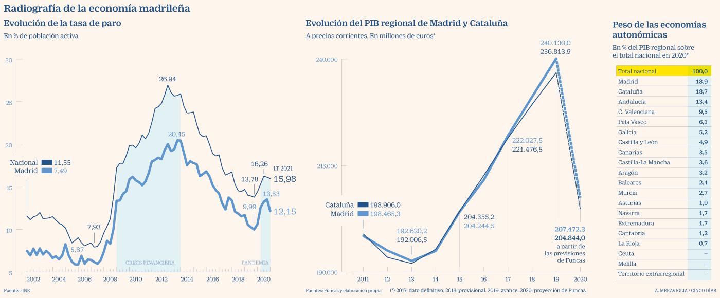 Madrid - Economía 2002-20