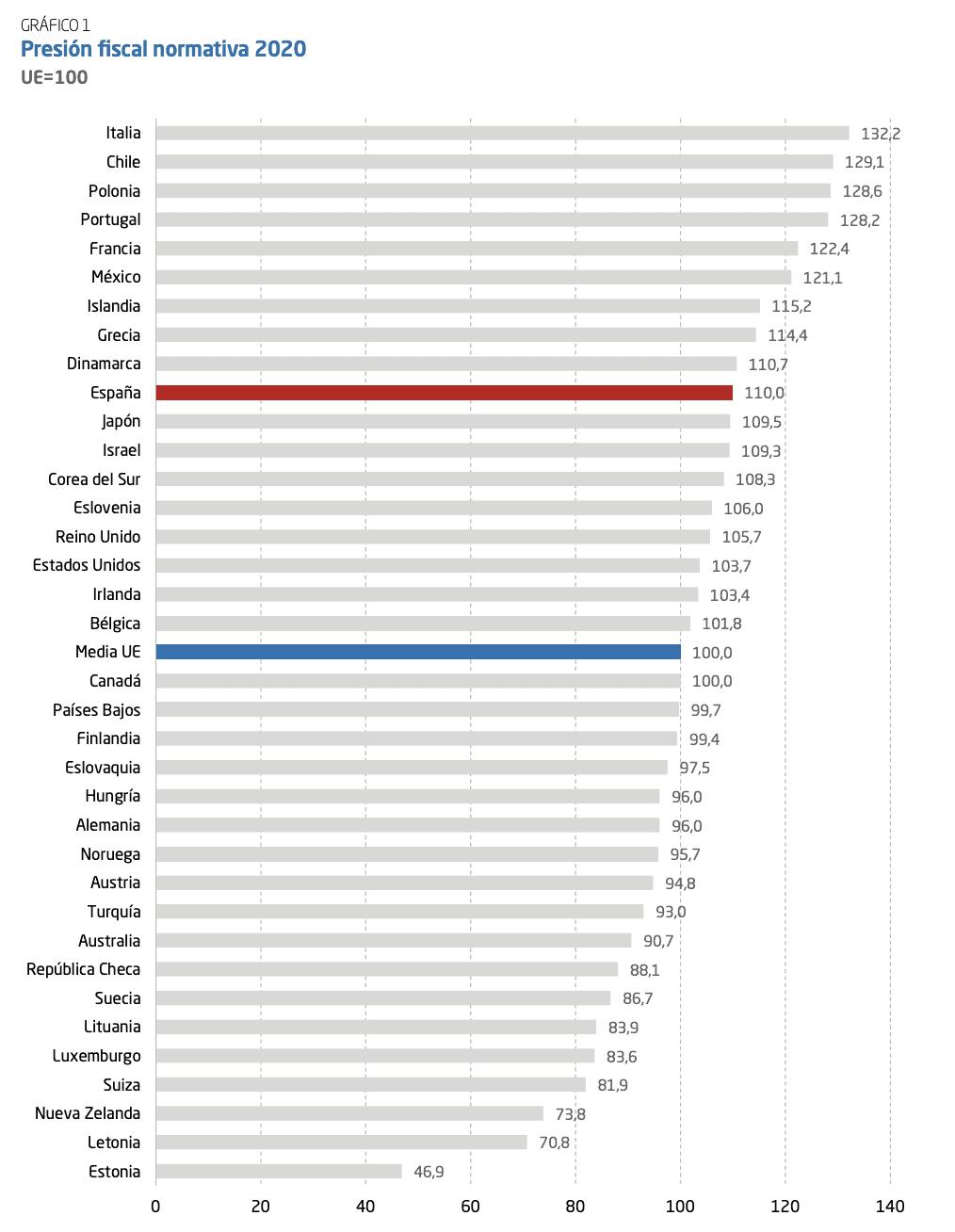 Presion fiscal comparada - Internacional