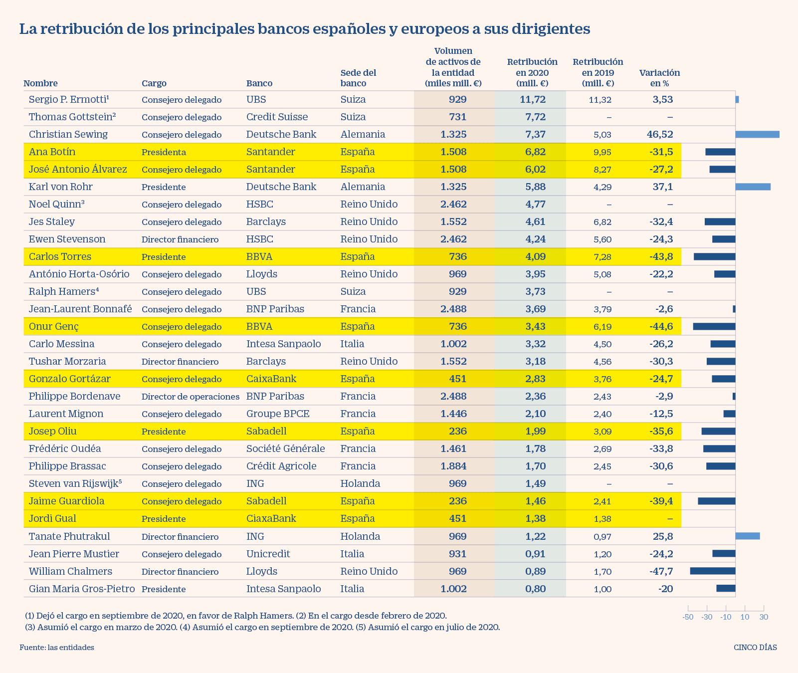 UE - Retribuciones banqueros