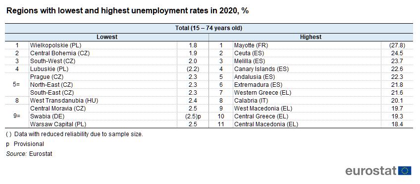 UE - Regional Unemplyment - 2020-21