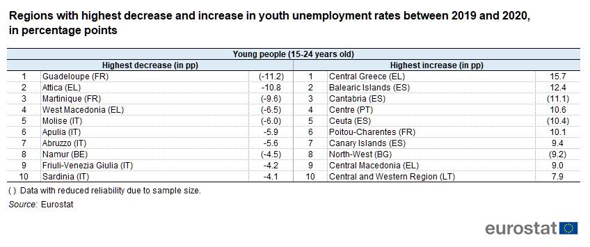 UE - Youth unemployment - 2020-21