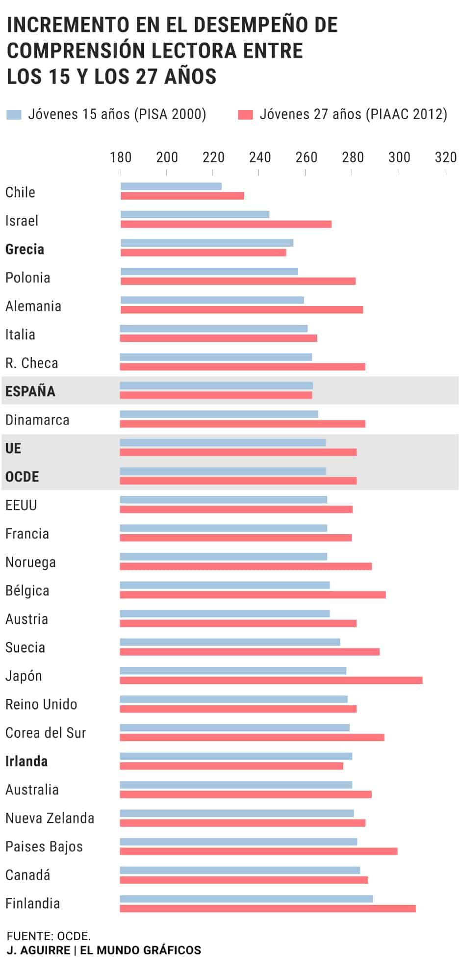 España - Comprensión lectora