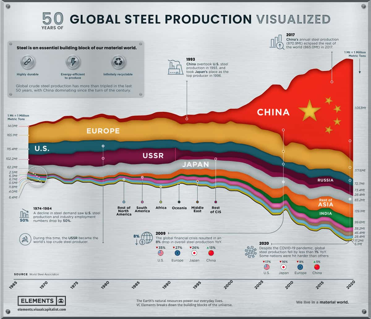Steel Global Production 50 years