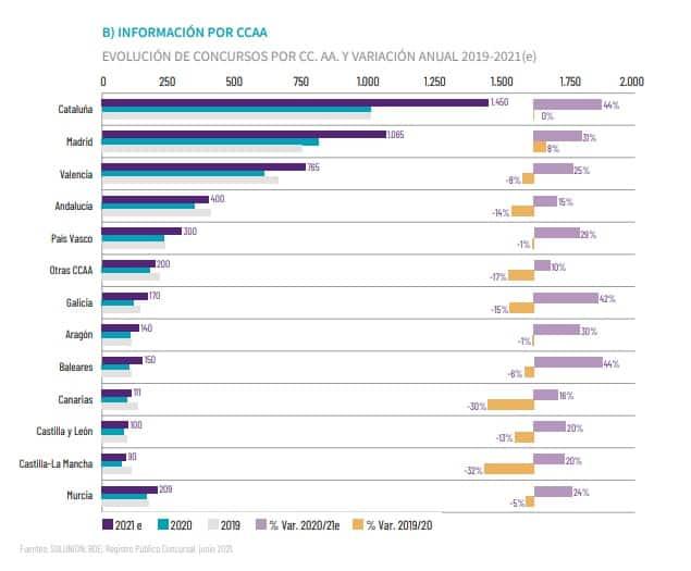 España - Concursos por comunidades - 2020-21
