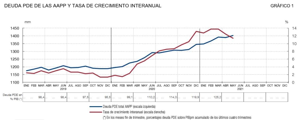 España - Crecimiento deuda pública 2019-20