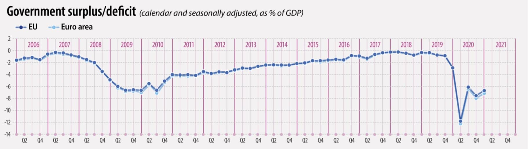 España déficit - 2006-20