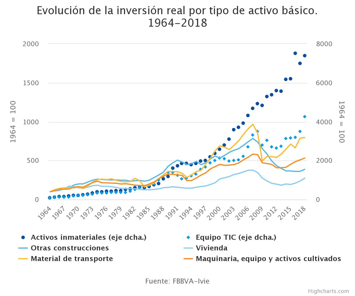 Espana - Evolución activo basico - 1964-2018