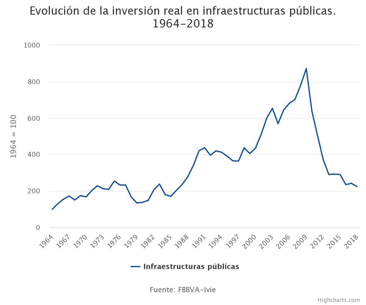 España - Evolucion real infraestructuras públicas - 1964-2018