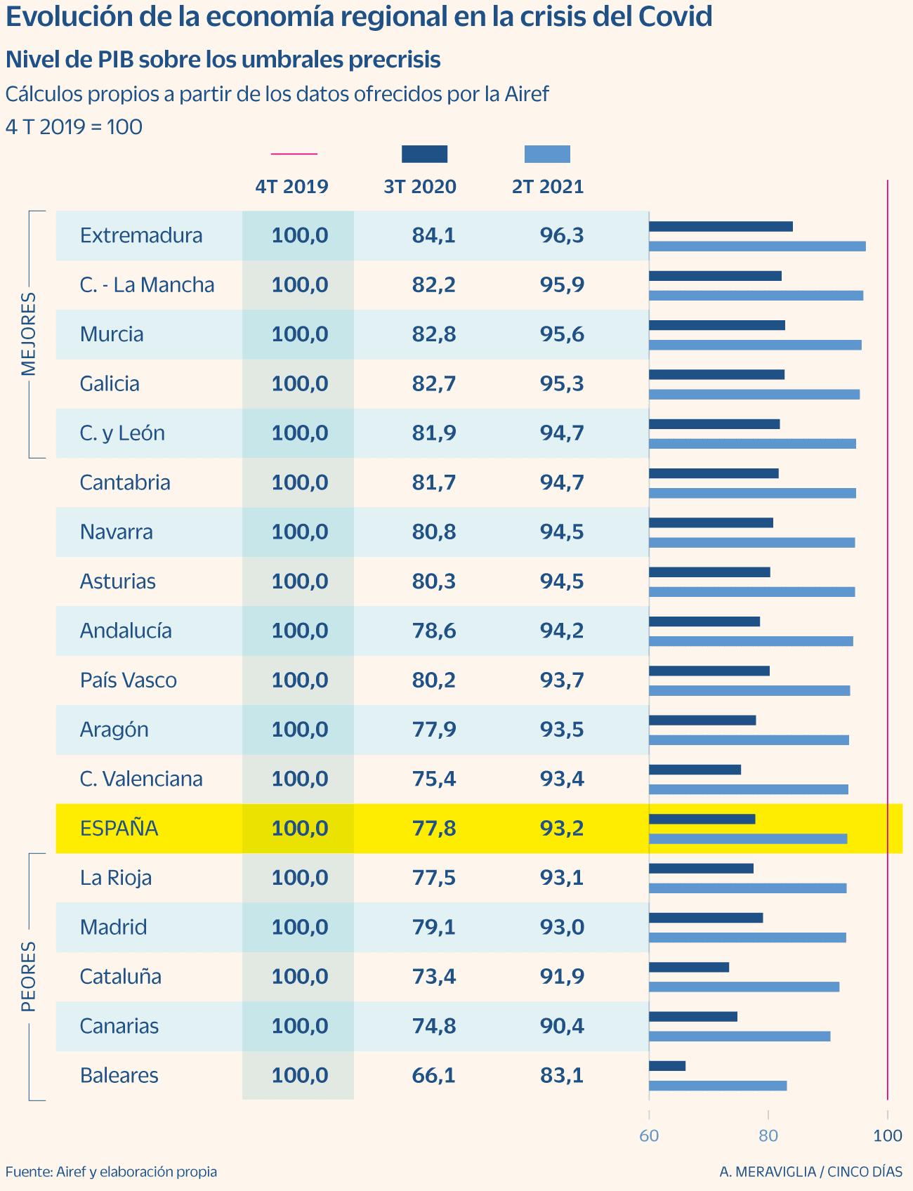 España - Evolución del PIB de las CCAA durante la pandemia - 1