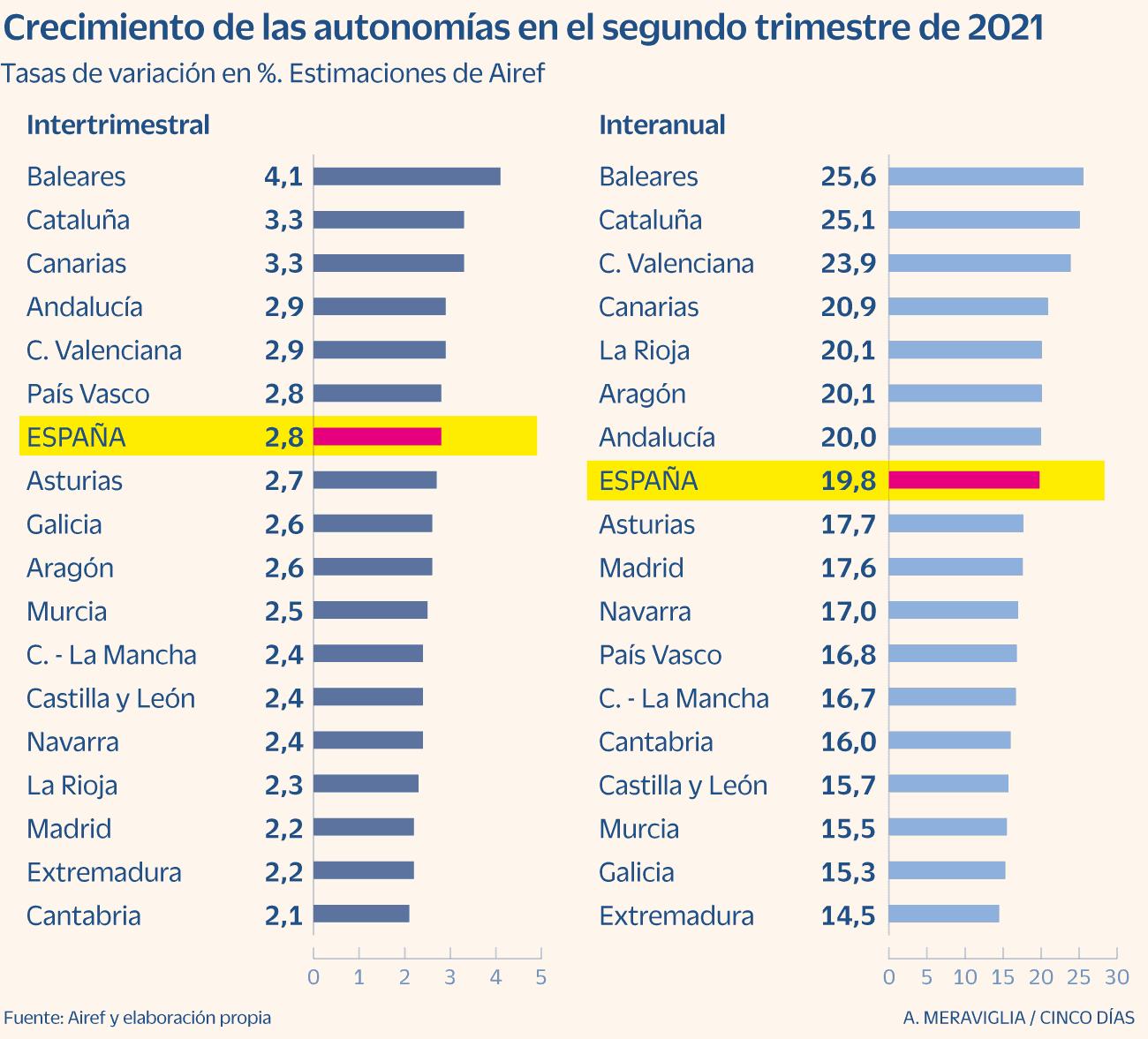 España - Evolución del PIB de las CCAA durante la pandemia - 2