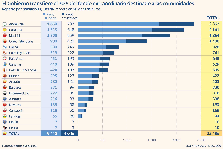 España - Rescate a las CCAA septiembre 2021