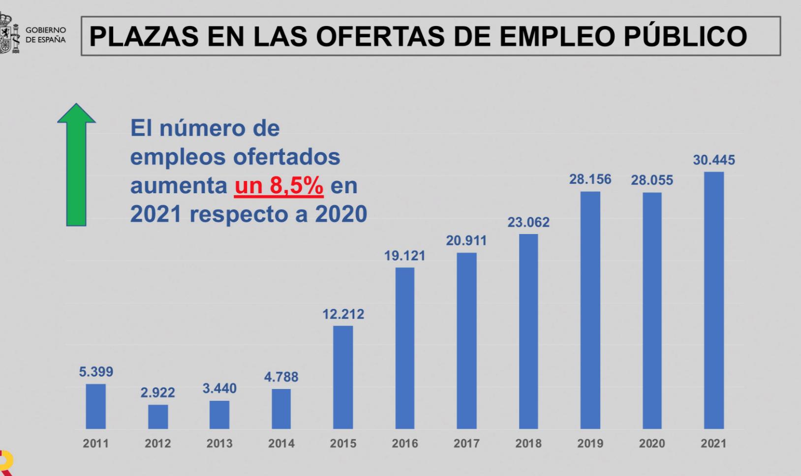 España - Empleo Público 2022 - 1