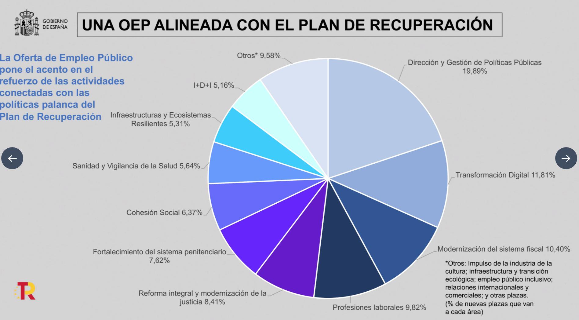 España - Empleo Público 2022 - 2