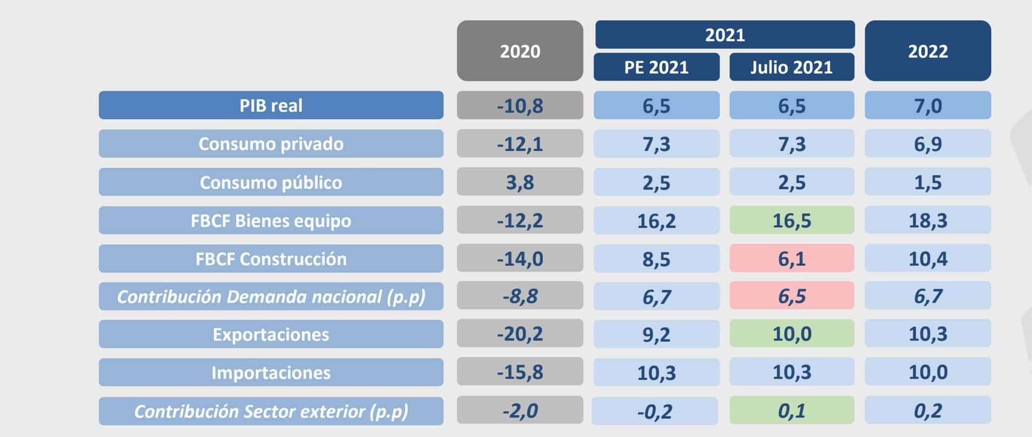 España - Empleo Público 2022 - 3