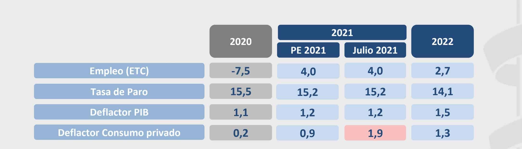 España - Empleo Público 2022 - 4