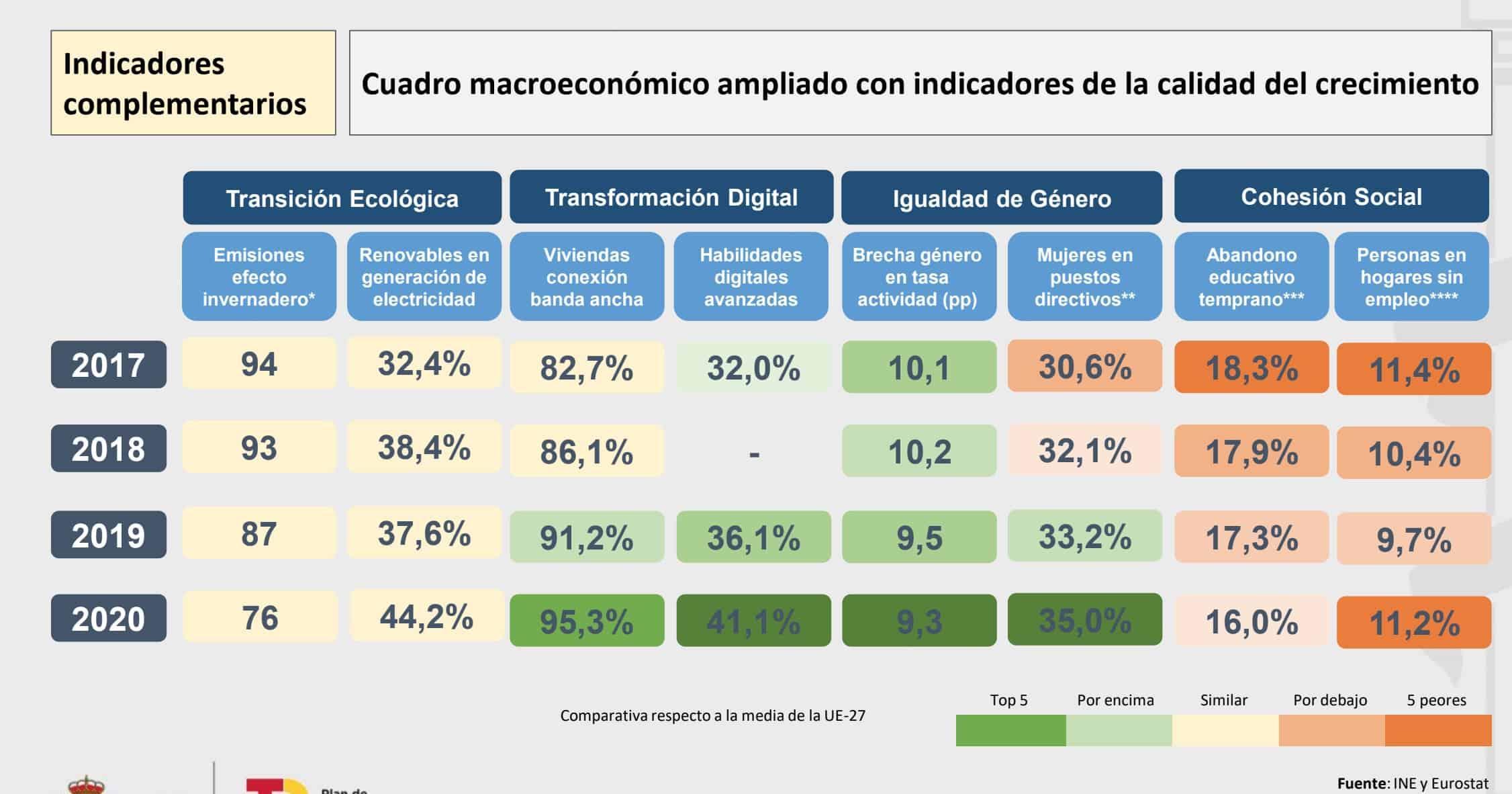 España - Empleo Público 2022 - 5