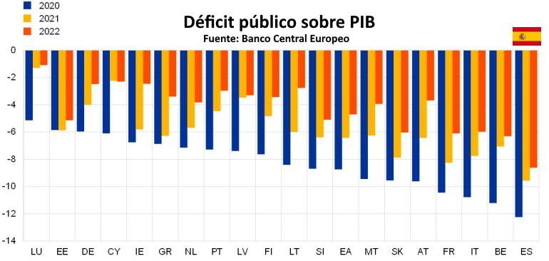 UE - Déficit PIB 2020-22