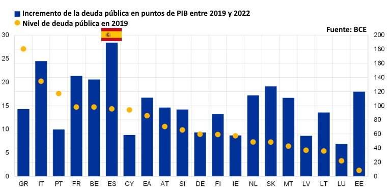 UE - Deuda PIB 2019-22